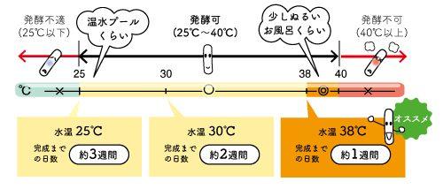EM活性液をつくるときの温度管理
